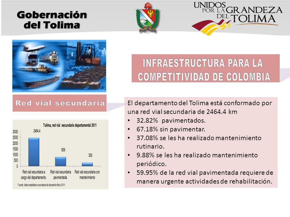 El departamento del Tolima está conformado por una red vial secundaria de 2464.4 km 32.82% pavimentados. 67.18% sin pavimentar. 37.08% se les ha reali