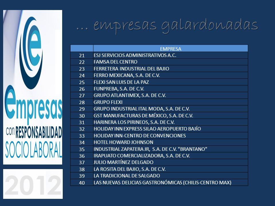 … empresas galardonadas EMPRESA 21 ESJ SERVICIOS ADMINISTRATIVOS A.C. 22 FAMSA DEL CENTRO 23 FERRETERA INDUSTRIAL DEL BAJIO 24 FERRO MEXICANA, S.A. DE