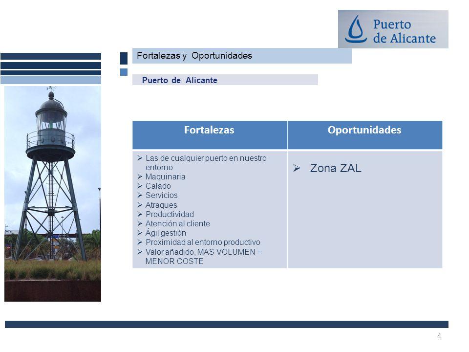 Fortalezas y Oportunidades Puerto de Alicante FortalezasOportunidades Las de cualquier puerto en nuestro entorno Maquinaria Calado Servicios Atraques