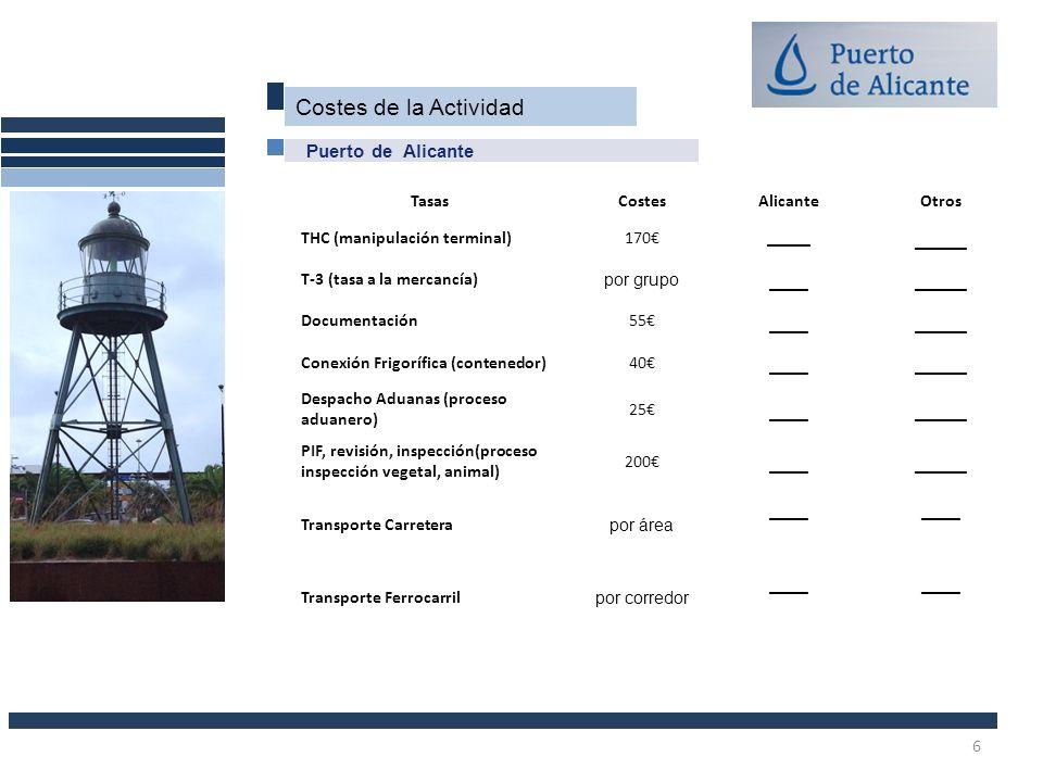Costes de la Actividad Puerto de Alicante TasasCostesAlicanteOtros THC (manipulación terminal)170_____ ____ T-3 (tasa a la mercancía) por grupo ______