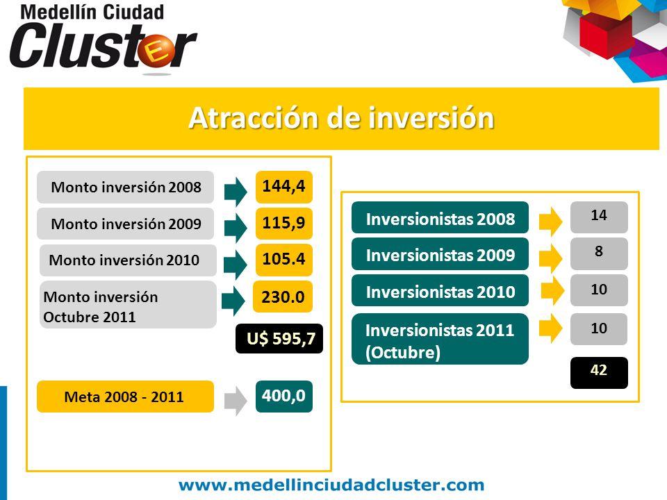 Inversionistas 2008 Inversionistas 2009 Inversionistas 2010 14 8 10 42 Monto inversión 2008 Monto inversión 2009 Monto inversión 2010 144,4 115,9 105.
