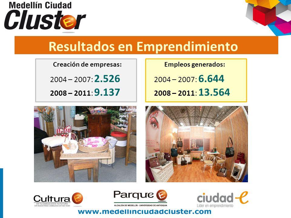 Creación de empresas: 2004 – 2007: 2.526 2008 – 2011: 9.137 Empleos generados: 2004 – 2007: 6.644 2008 – 2011: 13.564