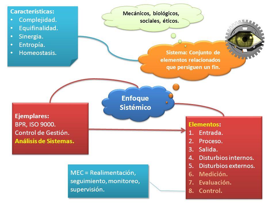 Enfoque Sistémico Sistema: Conjunto de elementos relacionados que persiguen un fin. Mecánicos, biológicos, sociales, éticos. Características: Compleji