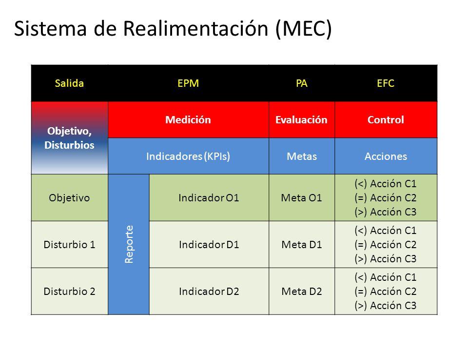 Disturbios Externos Disturbios Internos Proceso Entrada Salida Medición Evaluación Control Análisis de Sistemas 1.Análisis de Riesgos.