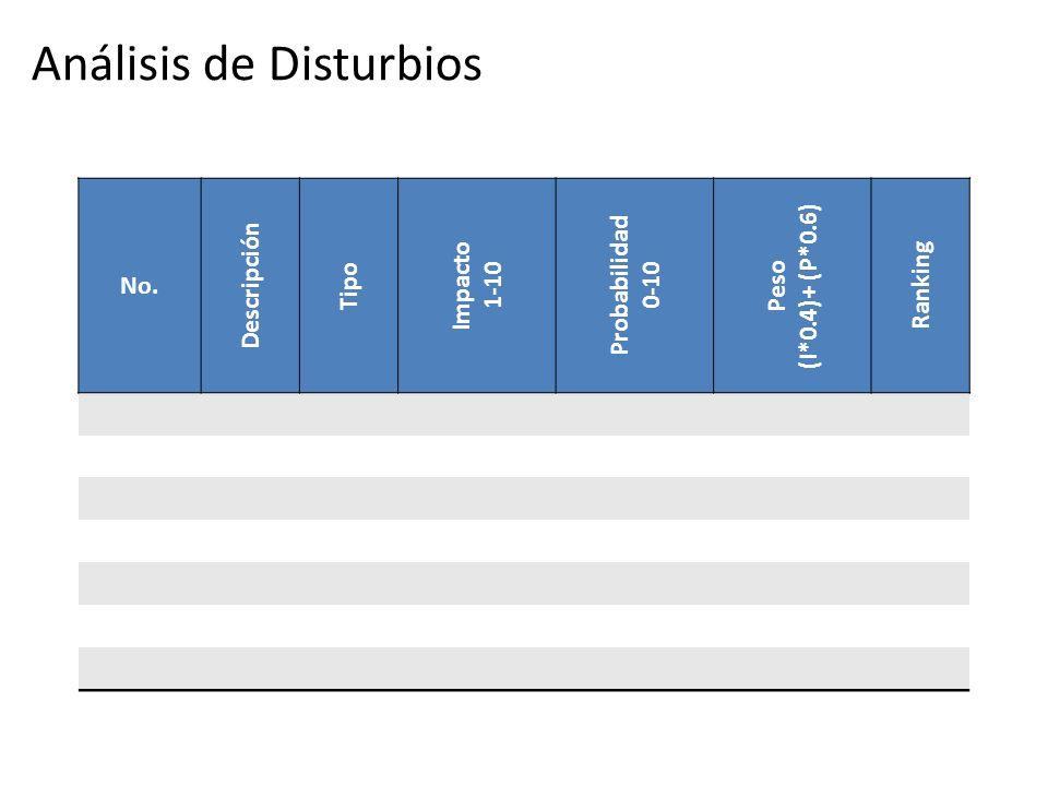 Análisis de Disturbios No. Descripción Tipo Impacto 1-10 Probabilidad 0-10 Peso (I*0.4)+ (P*0.6) Ranking