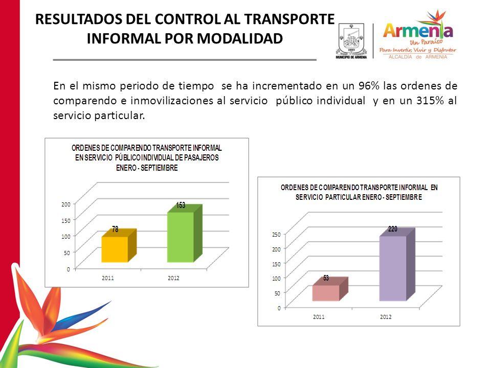 RESULTADOS DEL CONTROL AL TRANSPORTE INFORMAL POR MODALIDAD En el mismo periodo de tiempo se ha incrementado en un 96% las ordenes de comparendo e inmovilizaciones al servicio público individual y en un 315% al servicio particular.