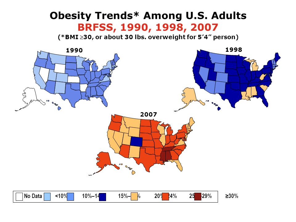 1998 Obesity Trends* Among U.S. Adults BRFSS, 1990, 1998, 2007 (*BMI 30, or about 30 lbs.
