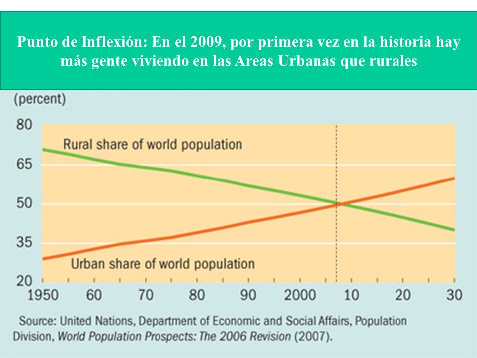 Punto de Inflexión: En el 2009, por primera vez en la historia hay más gente viviendo en las Areas Urbanas que rurales