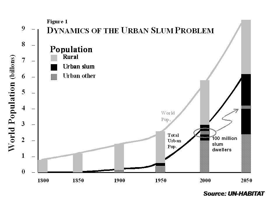 Crecimiento Desigual: La mayoría del crecimiento futuro en Areas Urbanas ocurrirá en los países en Desarrollo