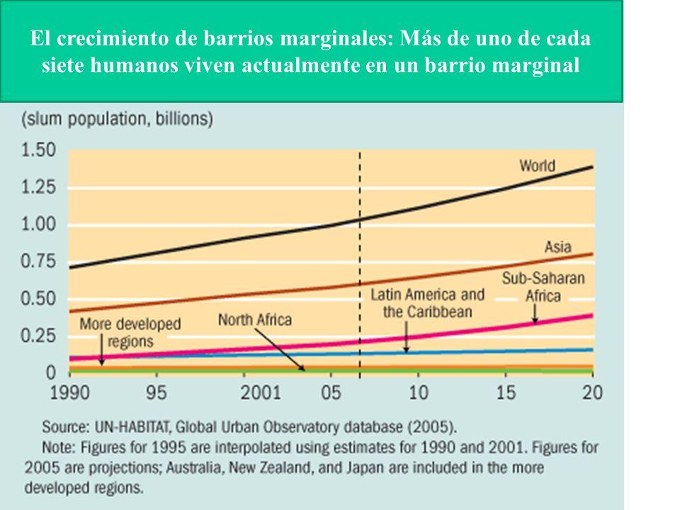El crecimiento de barrios marginales: Más de uno de cada siete humanos viven actualmente en un barrio marginal
