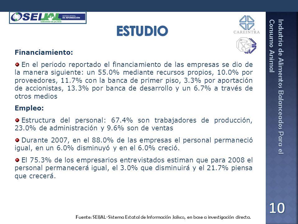 Industria de Alimentos Balanceados Para el Consumo Animal Fuente: SEIJAL-Sistema Estatal de Información Jalisco, en base a investigación directa. Fina