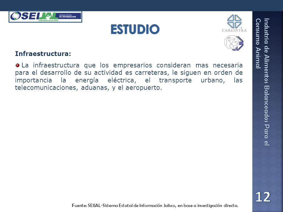 Industria de Alimentos Balanceados Para el Consumo Animal Fuente: SEIJAL-Sistema Estatal de Información Jalisco, en base a investigación directa. Infr