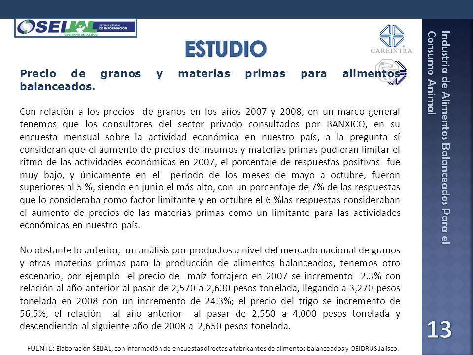Industria de Alimentos Balanceados Para el Consumo Animal Fuente: SEIJAL-Sistema Estatal de Información Jalisco, en base a investigación directa. Prec