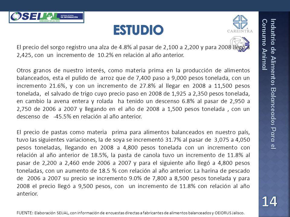 Industria de Alimentos Balanceados Para el Consumo Animal Fuente: SEIJAL-Sistema Estatal de Información Jalisco, en base a investigación directa. El p