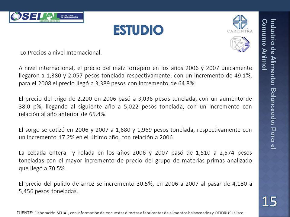 Industria de Alimentos Balanceados Para el Consumo Animal Fuente: SEIJAL-Sistema Estatal de Información Jalisco, en base a investigación directa. Lo P