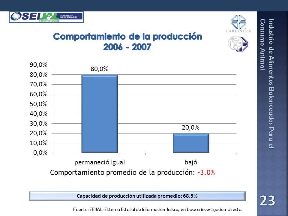 Industria de Alimentos Balanceados Para el Consumo Animal Fuente: SEIJAL-Sistema Estatal de Información Jalisco, en base a investigación directa. Comp