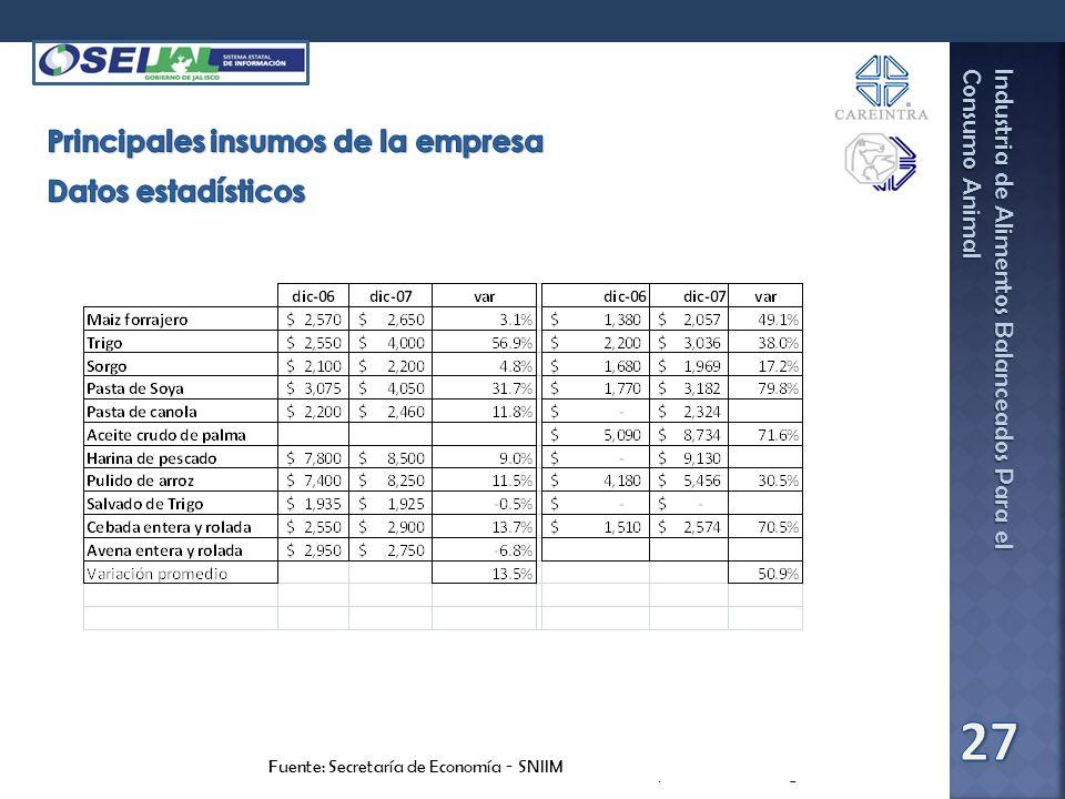 Industria de Alimentos Balanceados Para el Consumo Animal Fuente: SEIJAL-Sistema Estatal de Información Jalisco, en base a investigación directa. Fuen