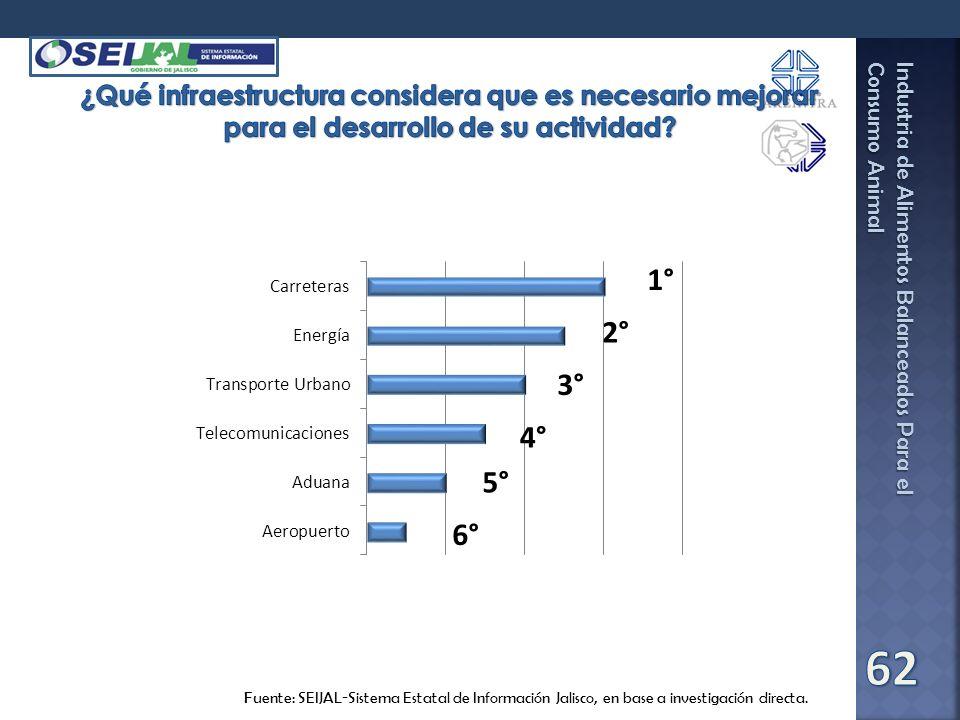 Industria de Alimentos Balanceados Para el Consumo Animal Fuente: SEIJAL-Sistema Estatal de Información Jalisco, en base a investigación directa. 1° 2