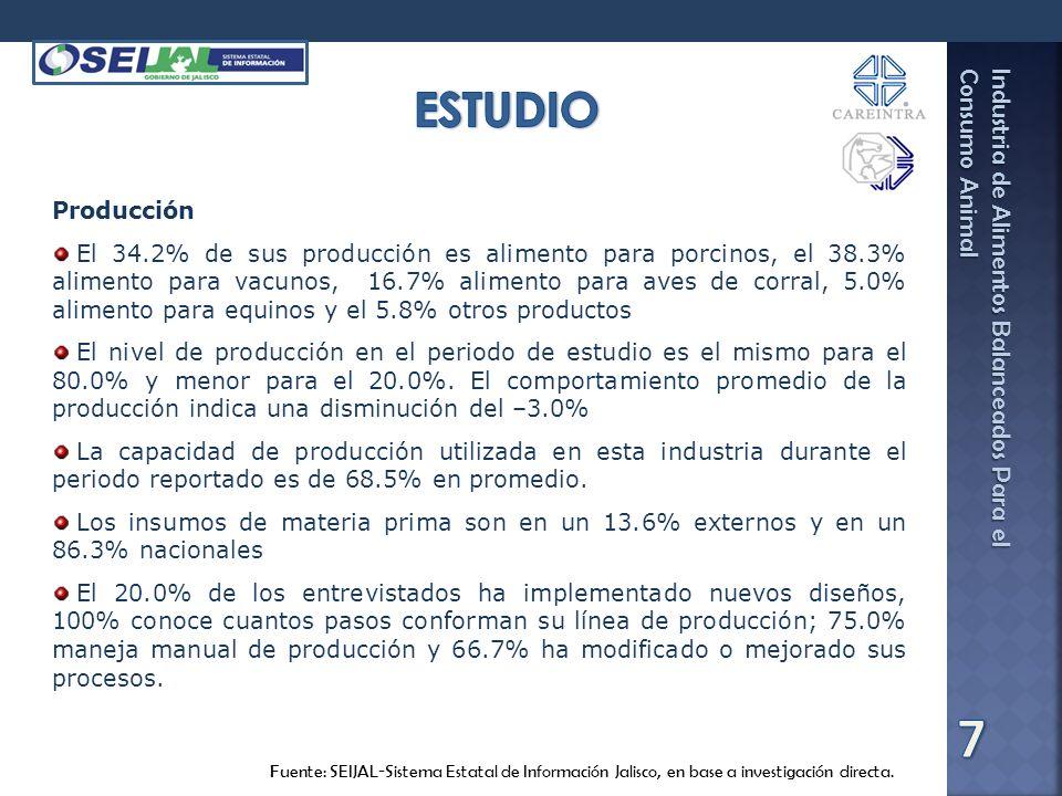 Industria de Alimentos Balanceados Para el Consumo Animal Fuente: SEIJAL-Sistema Estatal de Información Jalisco, en base a investigación directa. Prod