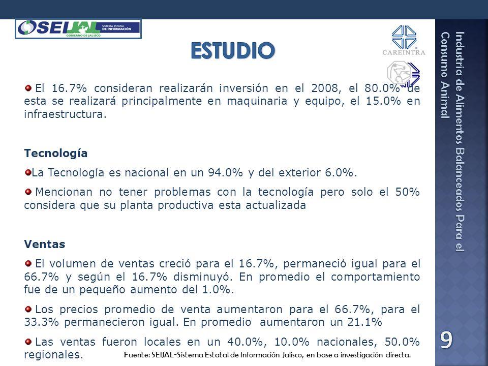 Industria de Alimentos Balanceados Para el Consumo Animal Fuente: SEIJAL-Sistema Estatal de Información Jalisco, en base a investigación directa. El 1