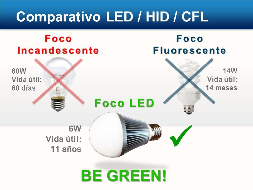 Foco Incandescente Comparativo LED / HID / CFL Foco Fluorescente Foco LED BE GREEN! 60W Vida útil: 60 días 14W Vida útil: 14 meses 6W Vida útil: 11 añ