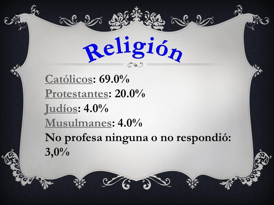 CatólicosCatólicos: 69.0% ProtestantesProtestantes: 20.0% JudíosJudíos: 4.0% MusulmanesMusulmanes: 4.0% No profesa ninguna o no respondió: 3,0%