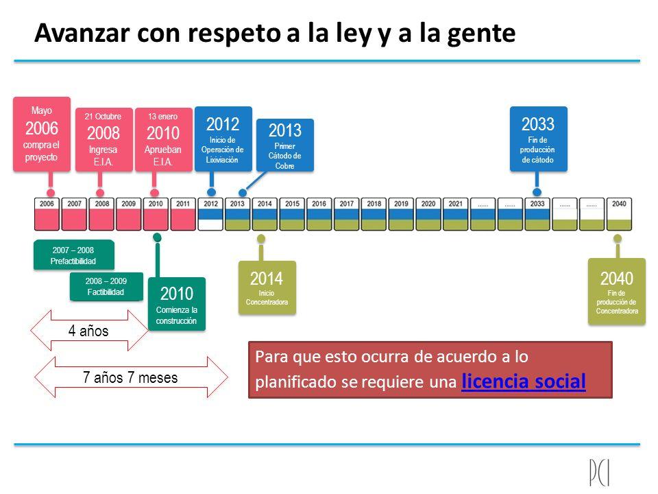 Avanzar con respeto a la ley y a la gente Mayo 2006 compra el proyecto Mayo 2006 compra el proyecto 21 Octubre 2008 Ingresa E.I.A. 21 Octubre 2008 Ing