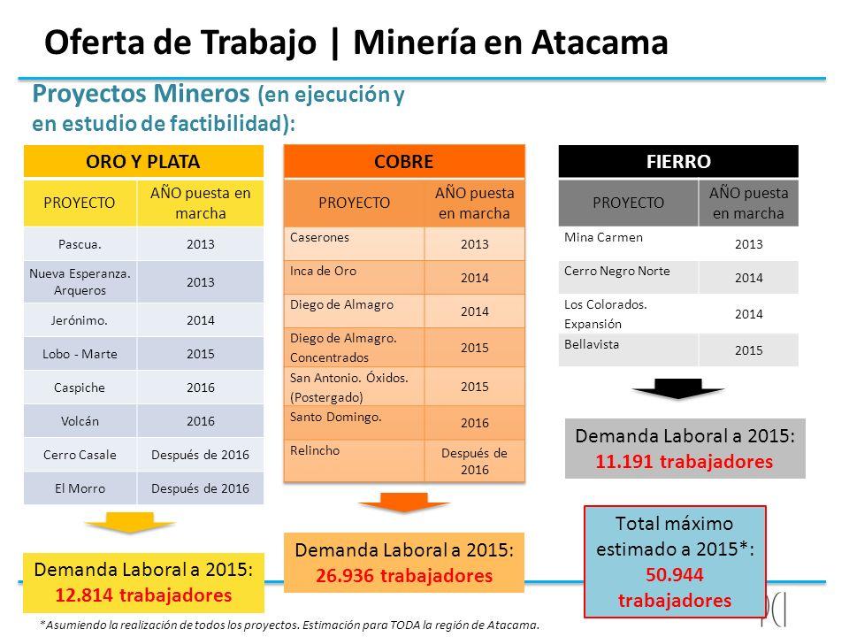 Oferta de Trabajo | Minería en Atacama Proyectos Mineros (en ejecución y en estudio de factibilidad): ORO Y PLATA PROYECTO AÑO puesta en marcha Pascua
