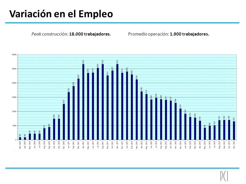 Variación en el Empleo Peak construcción: 18.000 trabajadores. Promedio operación: 1.900 trabajadores.