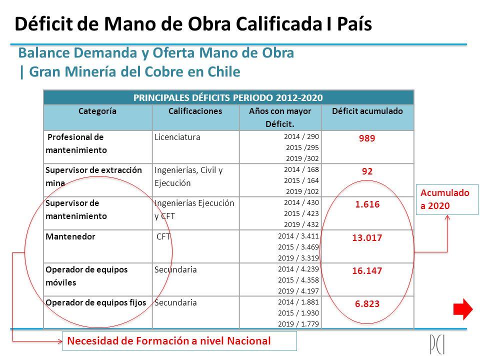 Déficit de Mano de Obra Calificada I País Balance Demanda y Oferta Mano de Obra | Gran Minería del Cobre en Chile PRINCIPALES DÉFICITS PERIODO 2012-20