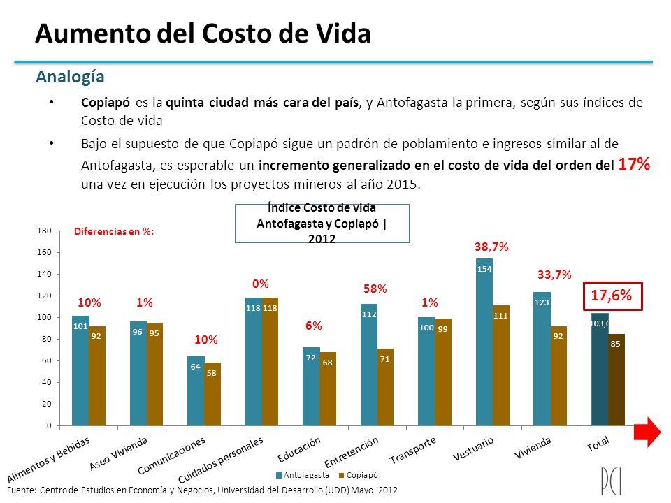 Aumento del Costo de Vida Índice Costo de vida Antofagasta y Copiapó | 2012 Diferencias en %: Fuente: Centro de Estudios en Economía y Negocios, Unive