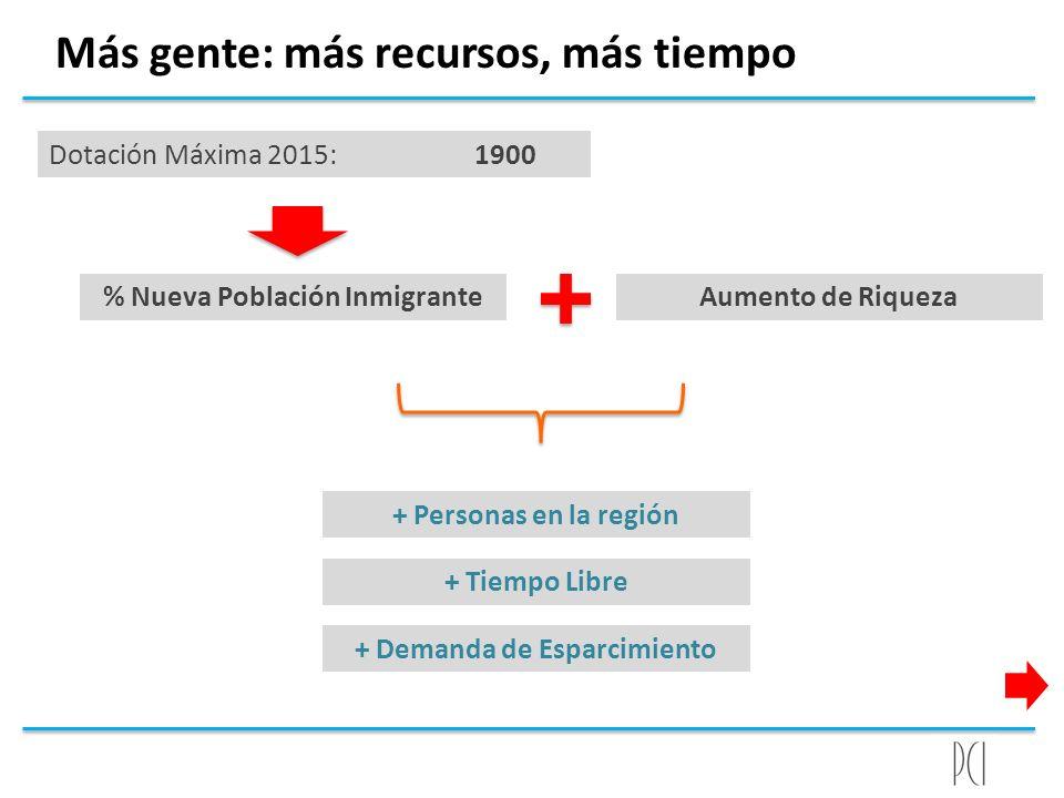 Más gente: más recursos, más tiempo Dotación Máxima 2015: 1900 % Nueva Población InmigranteAumento de Riqueza + Personas en la región + Tiempo Libre +