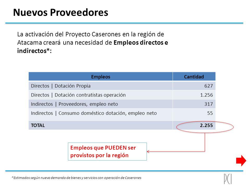 Nuevos Proveedores La activación del Proyecto Caserones en la región de Atacama creará una necesidad de Empleos directos e indirectos*: EmpleosCantida
