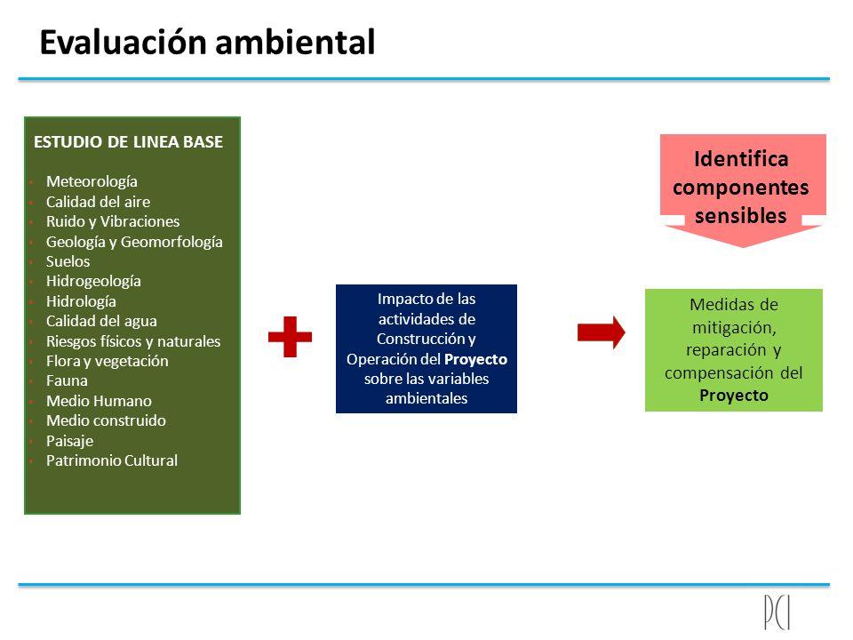 Evaluación ambiental Medidas de mitigación, reparación y compensación del Proyecto Meteorología Calidad del aire Ruido y Vibraciones Geología y Geomor