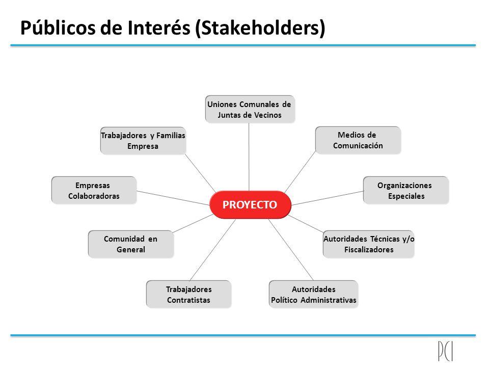 Públicos de Interés (Stakeholders) PROYECTO Empresas Colaboradoras Organizaciones Especiales Comunidad en General Autoridades Técnicas y/o Fiscalizado