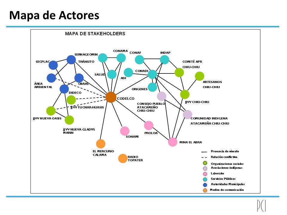 Mapa de Actores