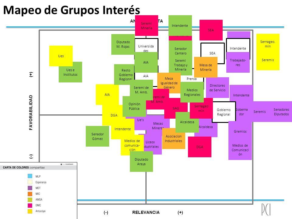 Alcaldesa Mapeo de Grupos Interés Intendente Prensa ANTOFAGASTA (-) RELEVANCIA (+) (-) FAVORABILIDAD (+) X Directores de Servicio DGA Seremis AIA Inte