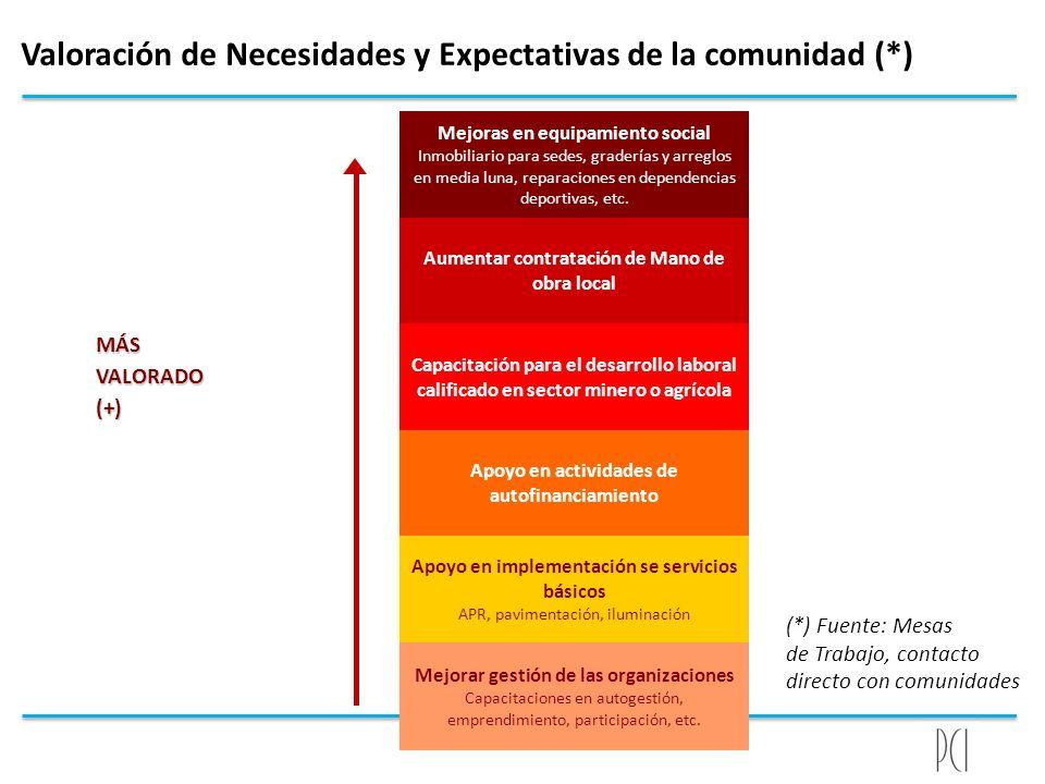 MÁSVALORADO(+) Aumentar contratación de Mano de obra local Mejoras en equipamiento social Inmobiliario para sedes, graderías y arreglos en media luna,