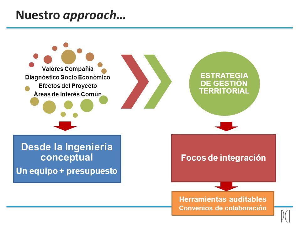 Valores Compañía Diagnóstico Socio Económico Efectos del Proyecto Áreas de Interés Común Desde la Ingeniería conceptual Un equipo + presupuesto ESTRAT