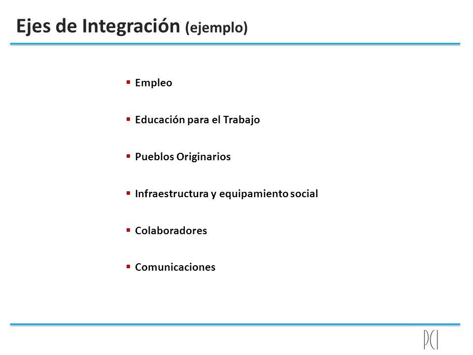 Ejes de Integración (ejemplo) Empleo Educación para el Trabajo Pueblos Originarios Infraestructura y equipamiento social Colaboradores Comunicaciones