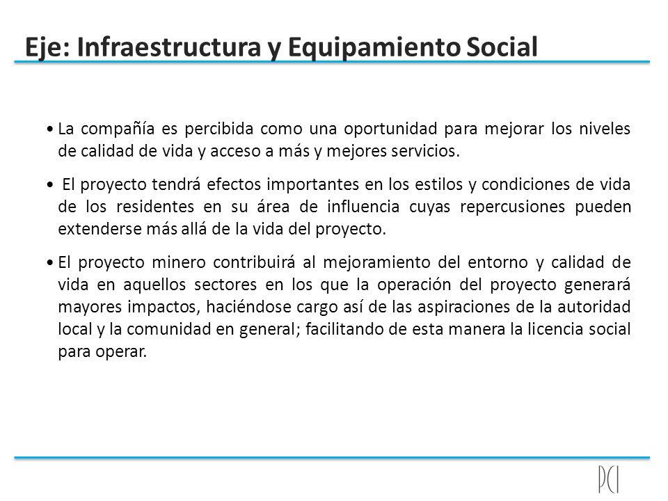 Eje: Infraestructura y Equipamiento Social La compañía es percibida como una oportunidad para mejorar los niveles de calidad de vida y acceso a más y