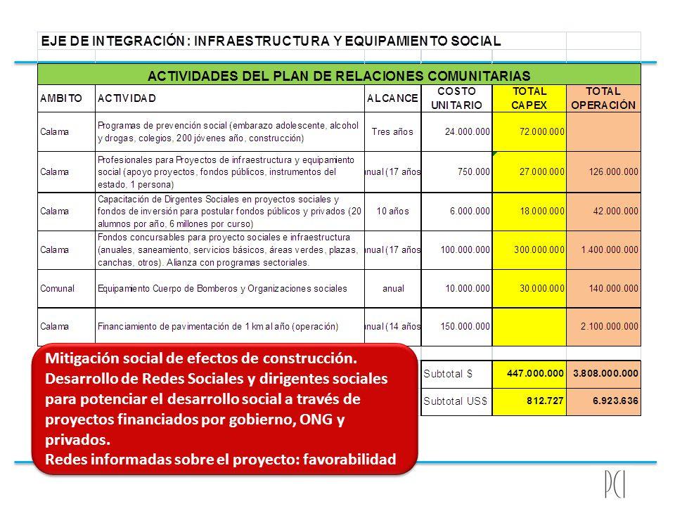 Mitigación social de efectos de construcción. Desarrollo de Redes Sociales y dirigentes sociales para potenciar el desarrollo social a través de proye