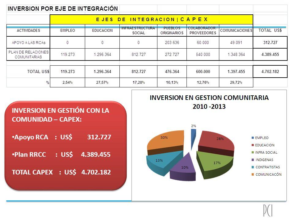 INVERSION EN GESTIÓN CON LA COMUNIDAD – CAPEX: Apoyo RCA : US$ 312.727 Plan RRCC : US$ 4.389.455 TOTAL CAPEX : US$ 4.702.182 INVERSION EN GESTIÓN CON