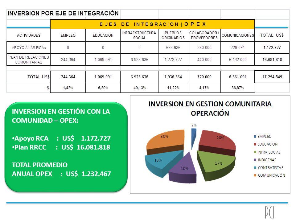 INVERSION EN GESTIÓN CON LA COMUNIDAD – OPEX: Apoyo RCA : US$ 1.172.727 Plan RRCC : US$ 16.081.818 TOTAL PROMEDIO ANUAL OPEX : US$ 1.232.467 INVERSION