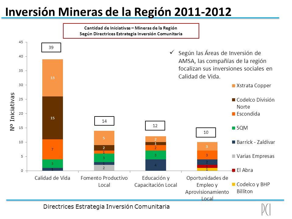 Inversión Mineras de la Región 2011-2012 Cantidad de Iniciativas – Mineras de la Región Según Directrices Estrategia Inversión Comunitaria Según las Á