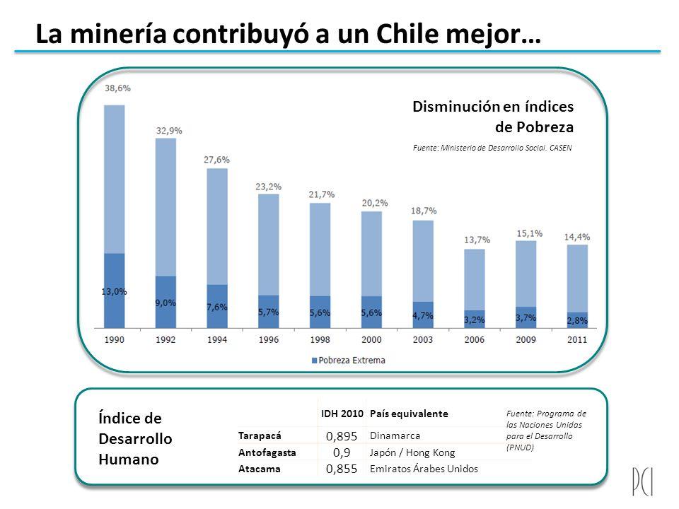 La minería contribuyó a un Chile mejor… Fuente: Ministerio de Desarrollo Social. CASEN Disminución en índices de Pobreza Índice de Desarrollo Humano I