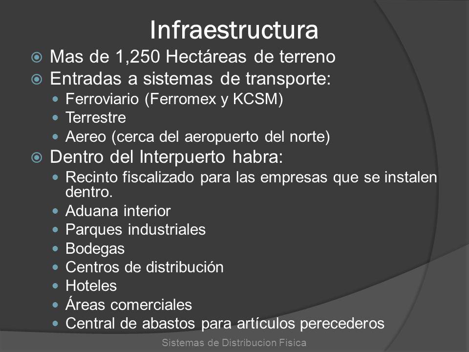 Infraestructura Mas de 1,250 Hectáreas de terreno Entradas a sistemas de transporte: Ferroviario (Ferromex y KCSM) Terrestre Aereo (cerca del aeropuer