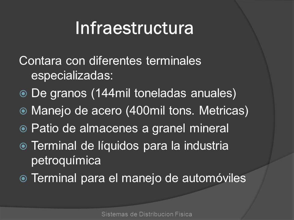 Infraestructura Contara con diferentes terminales especializadas: De granos (144mil toneladas anuales) Manejo de acero (400mil tons. Metricas) Patio d