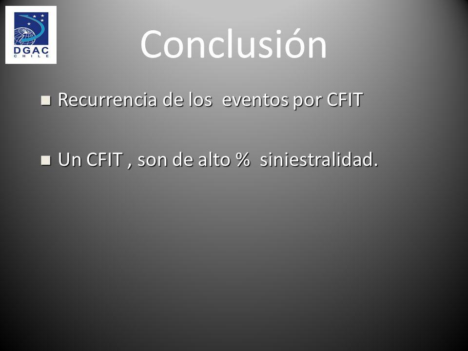 Conclusión Recurrencia de los eventos por CFIT Recurrencia de los eventos por CFIT Un CFIT, son de alto % siniestralidad. Un CFIT, son de alto % sinie