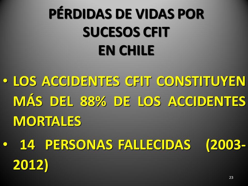 23 PÉRDIDAS DE VIDAS POR SUCESOS CFIT EN CHILE LOS ACCIDENTES CFIT CONSTITUYEN MÁS DEL 88% DE LOS ACCIDENTES MORTALES LOS ACCIDENTES CFIT CONSTITUYEN